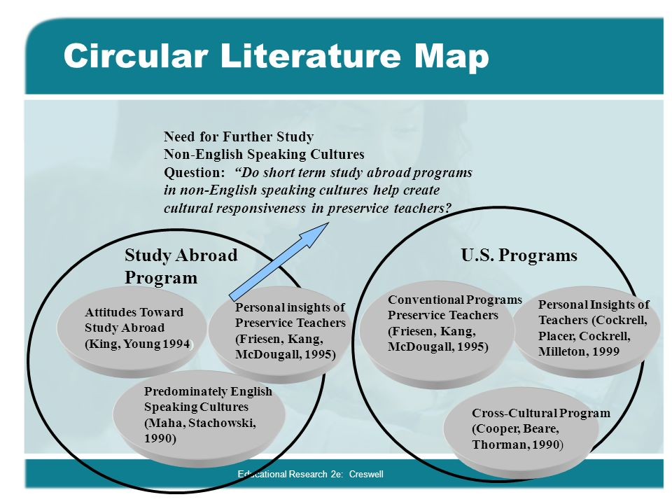 a review of the literature on Literature reviews are summaries of the literature on a particular topic reviews are generally considered research, especially systematic and integrative reviews, but are not experimental in nature.