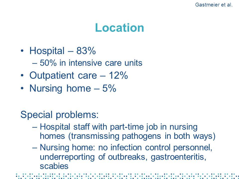 Location Hospital – 83% Outpatient care – 12% Nursing home – 5%