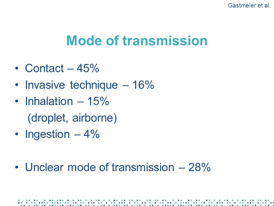 Mode of transmission Contact – 45% Invasive technique – 16%