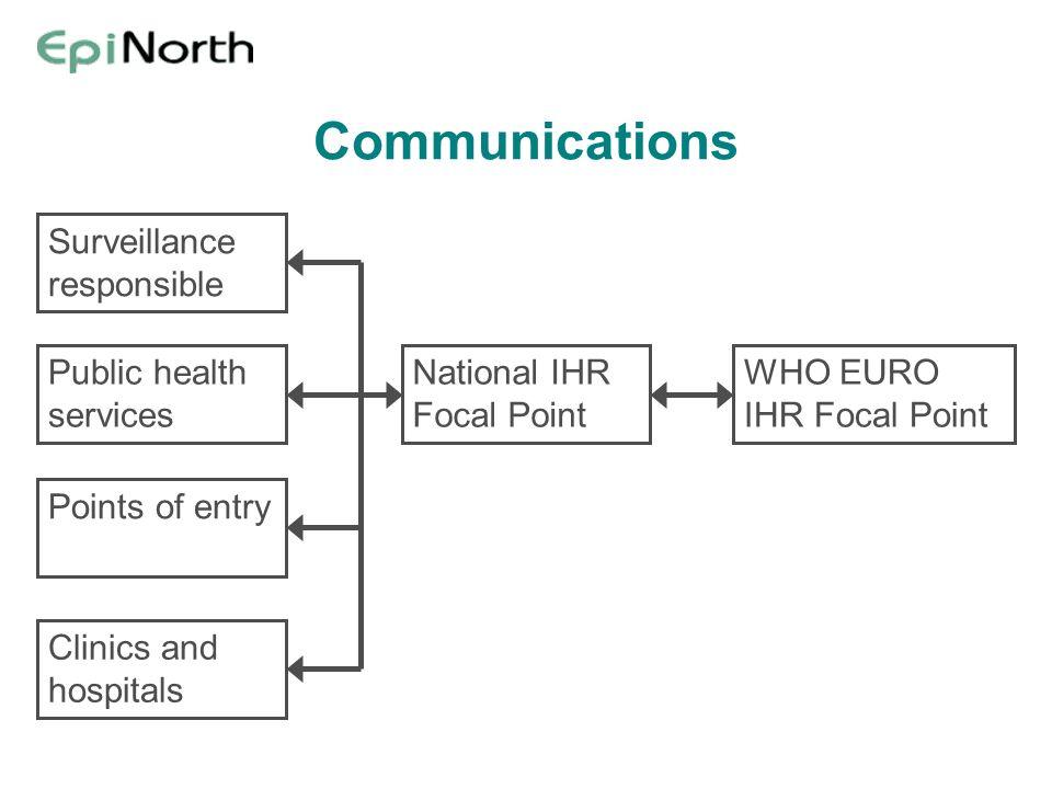 Communications Surveillance responsible Public health services