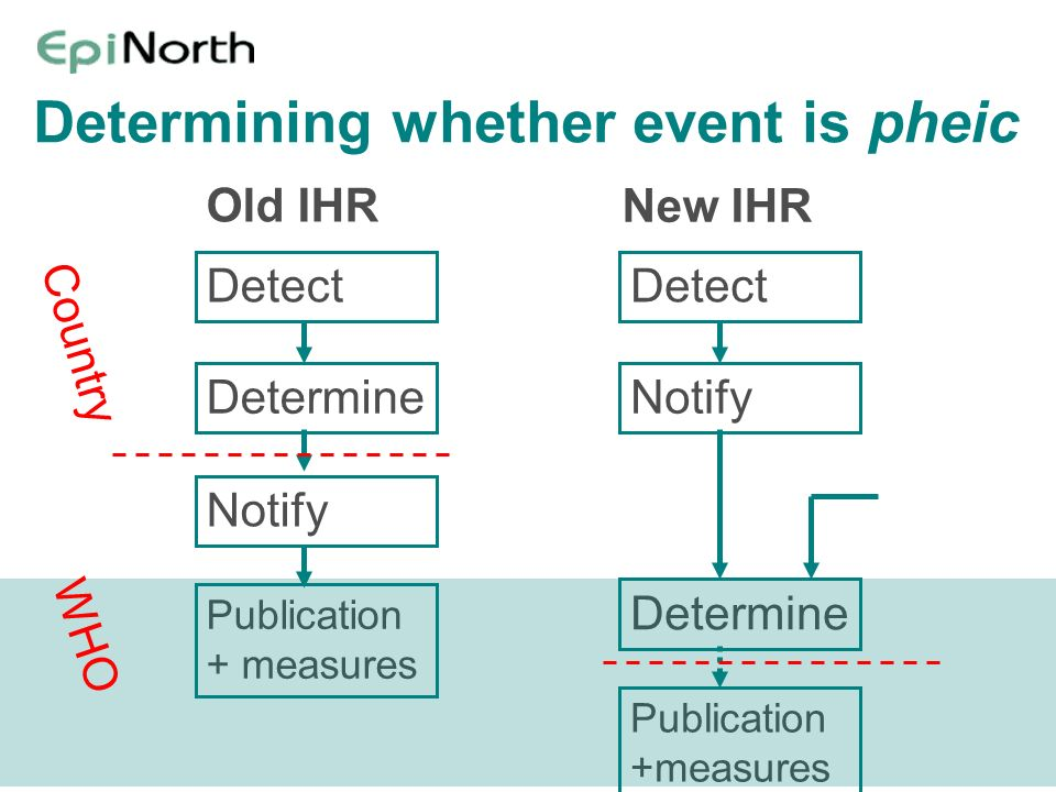 Determining whether event is pheic