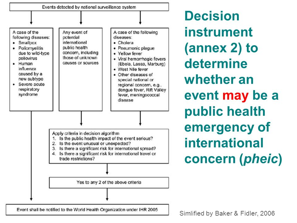 Decision instrument (annex 2) to determine whether an event may be a public health emergency of international concern (pheic)