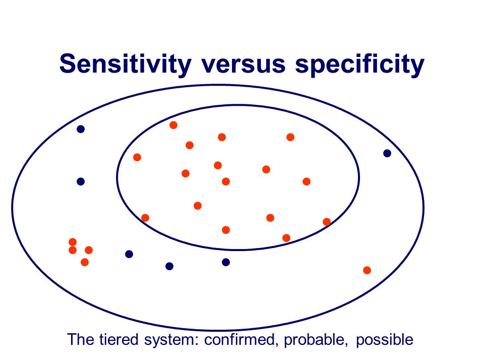 Sensitivity versus specificity