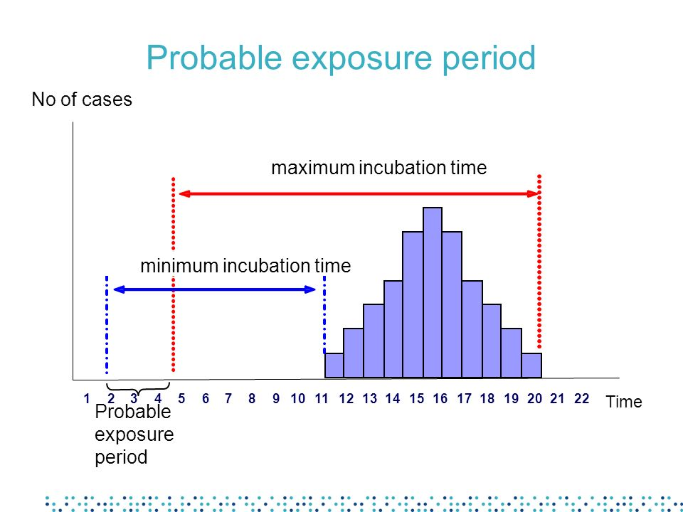 Probable exposure period