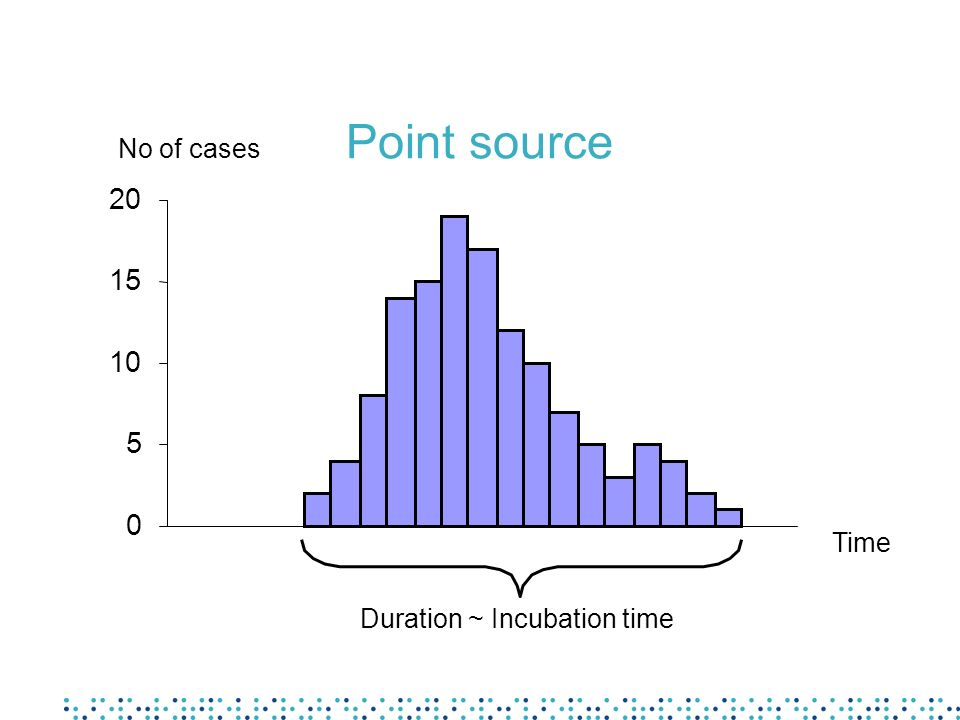Point source No of cases Time Duration ~ Incubation time