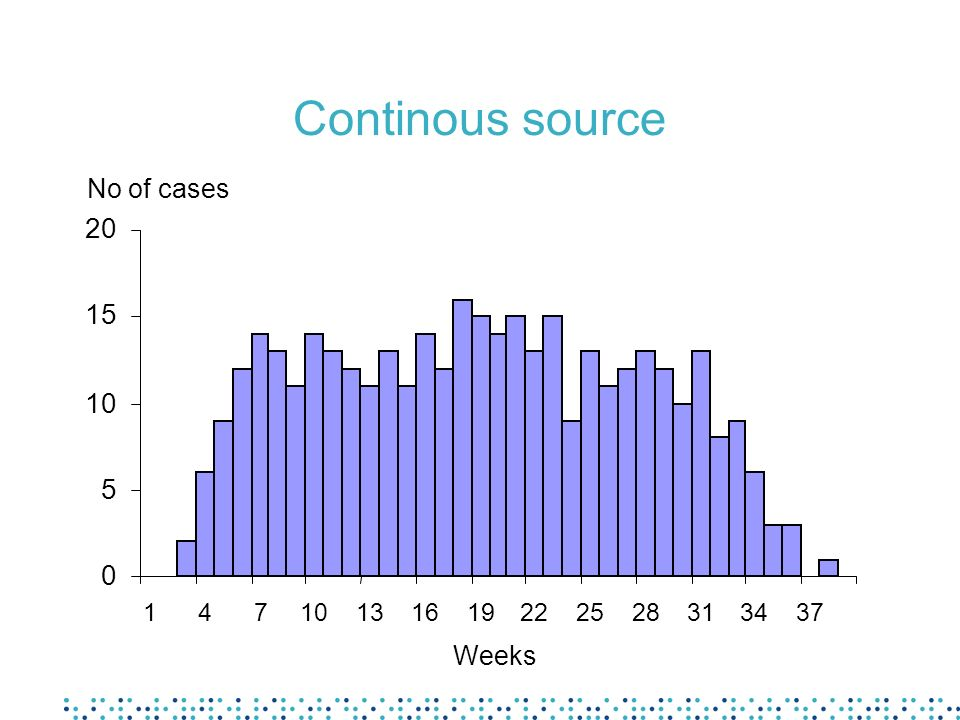 Continous source 20 15 10 5 No of cases Weeks 1 4 7 13 16 19 22 25 28