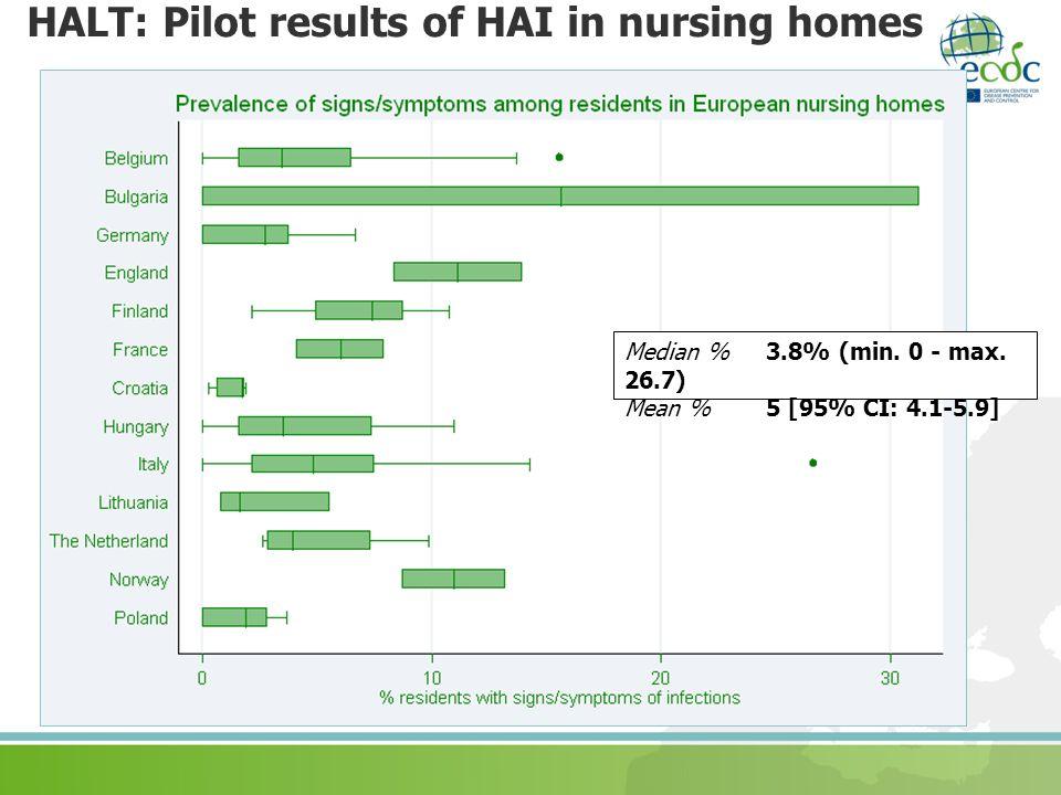 HALT: Pilot results of HAI in nursing homes