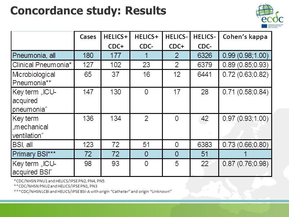 Concordance study: Results