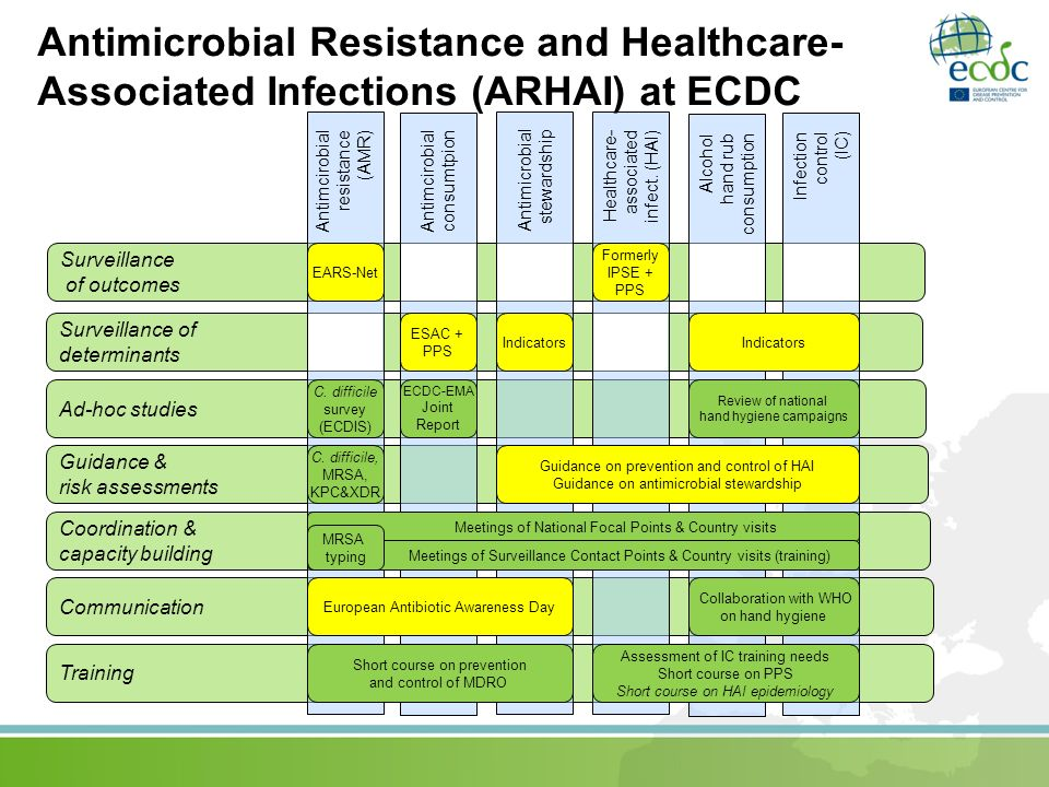 Antimicrobial Resistance and Healthcare-Associated Infections (ARHAI) at ECDC