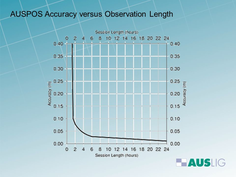 AUSPOS Accuracy versus Observation Length