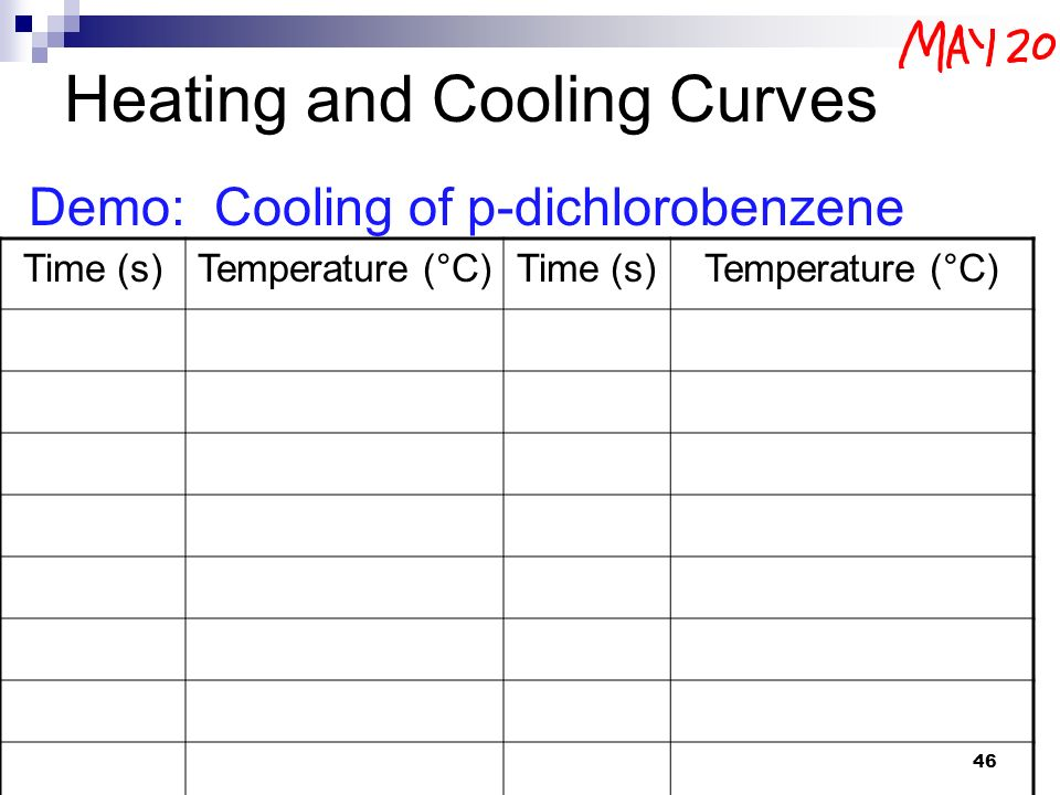Unit 3 Thermochemistry ppt download – Heating Cooling Curve Worksheet