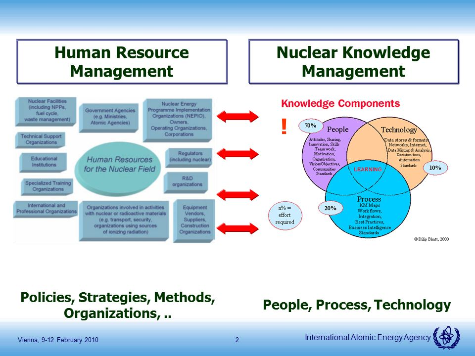 Iaea Activities On Human Resource Development And Nuclear