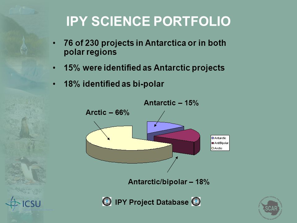 IPY SCIENCE PORTFOLIO 76 of 230 projects in Antarctica or in both polar regions. 15% were identified as Antarctic projects.