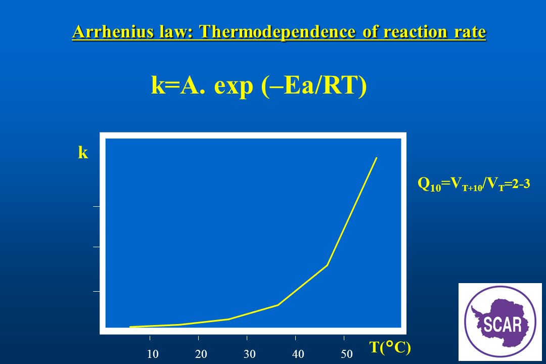 Arrhenius law: Thermodependence of reaction rate
