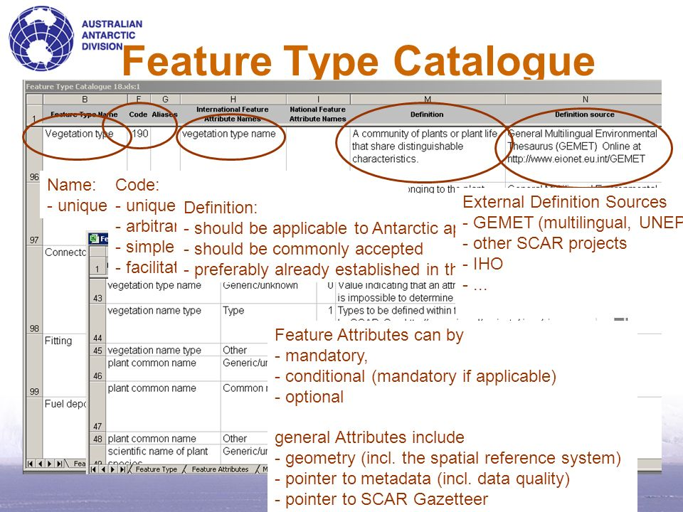 Feature Type Catalogue