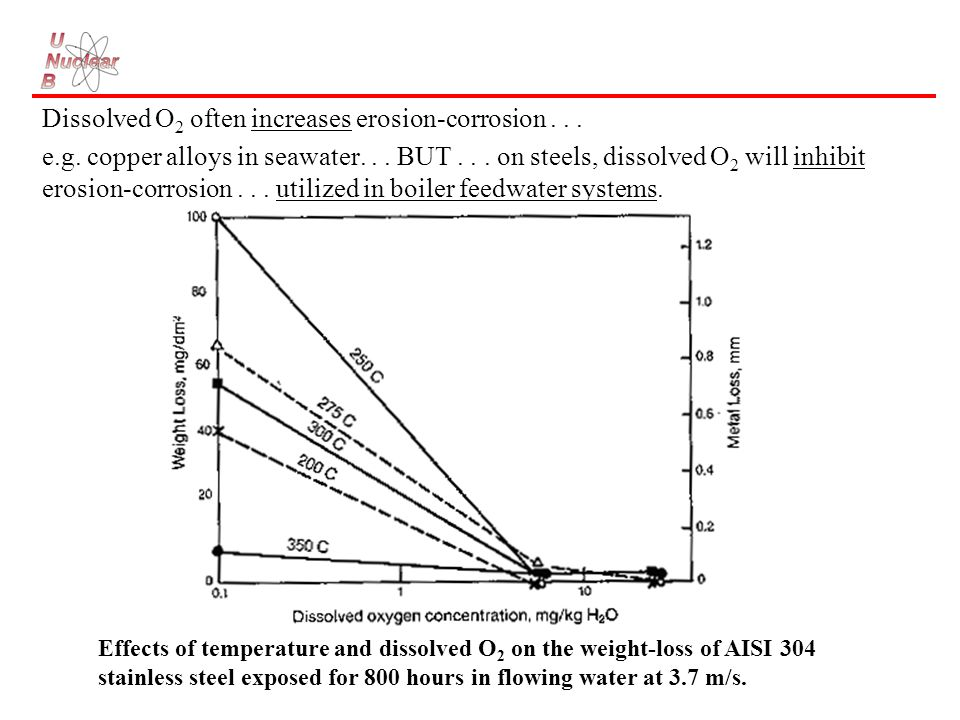 effect of temperature on corrosion of The effects of varied hydrogen chloride gas concentrations on  chlorine induced high temperature corrosion that degrades the  effect on the elementary.