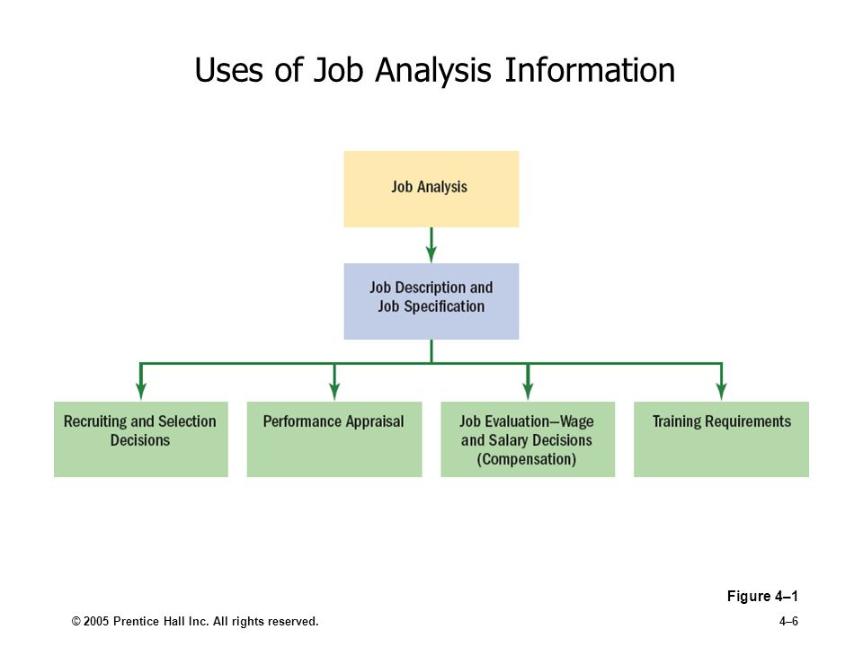 Job analysis ppt video online download uses of job analysis information ccuart Choice Image