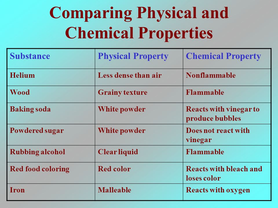 List Of Chemical And Physical Properties Of Helium