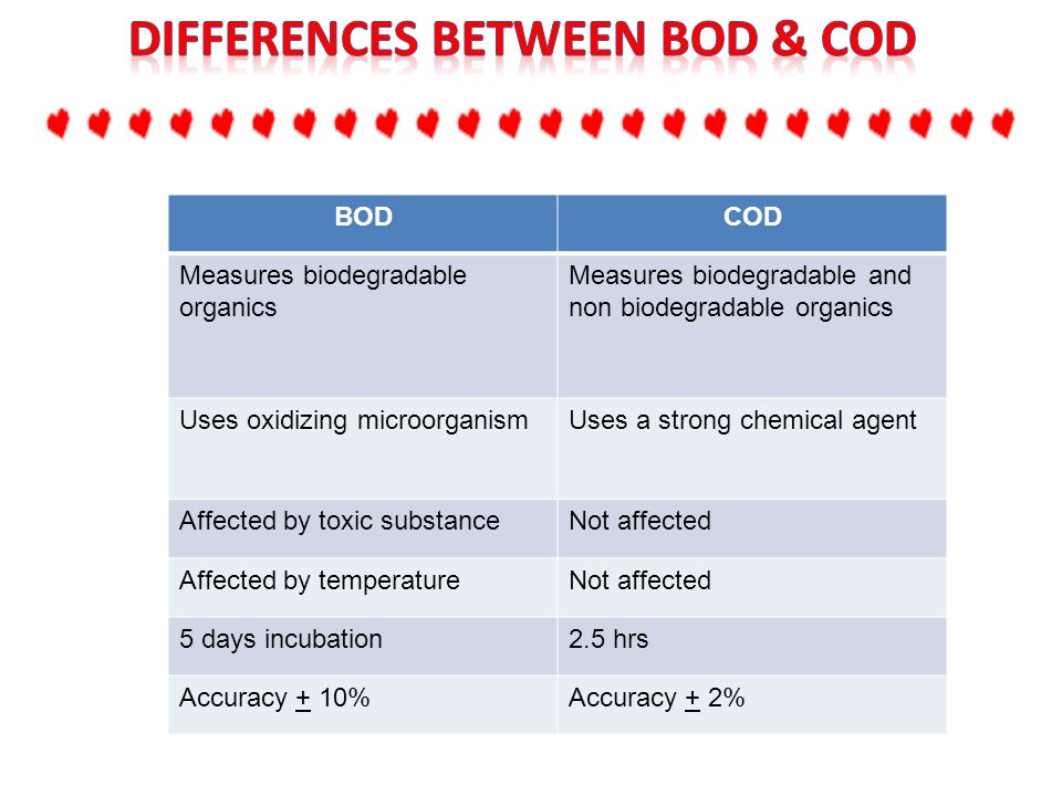 bod and toc relationship