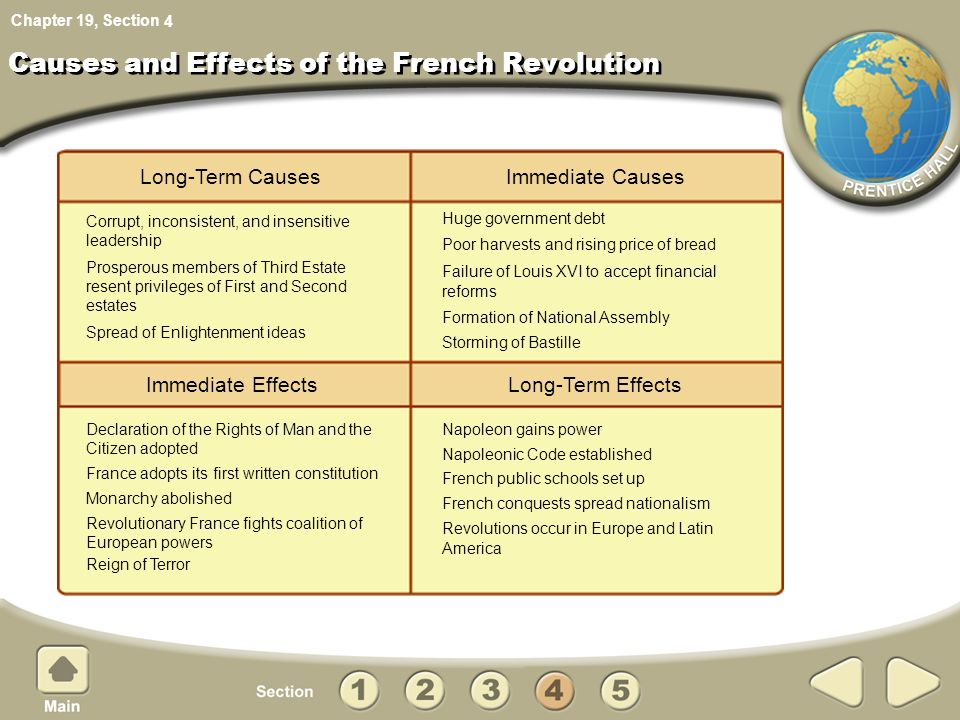 causes and effects of the french revolution Q what are the principal causes of the french revolution a since  late 1780s with the effects of a commercial treaty and bad harvests for wine and grain in.