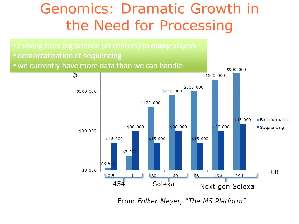 Genomics: Dramatic Growth in the Need for Processing