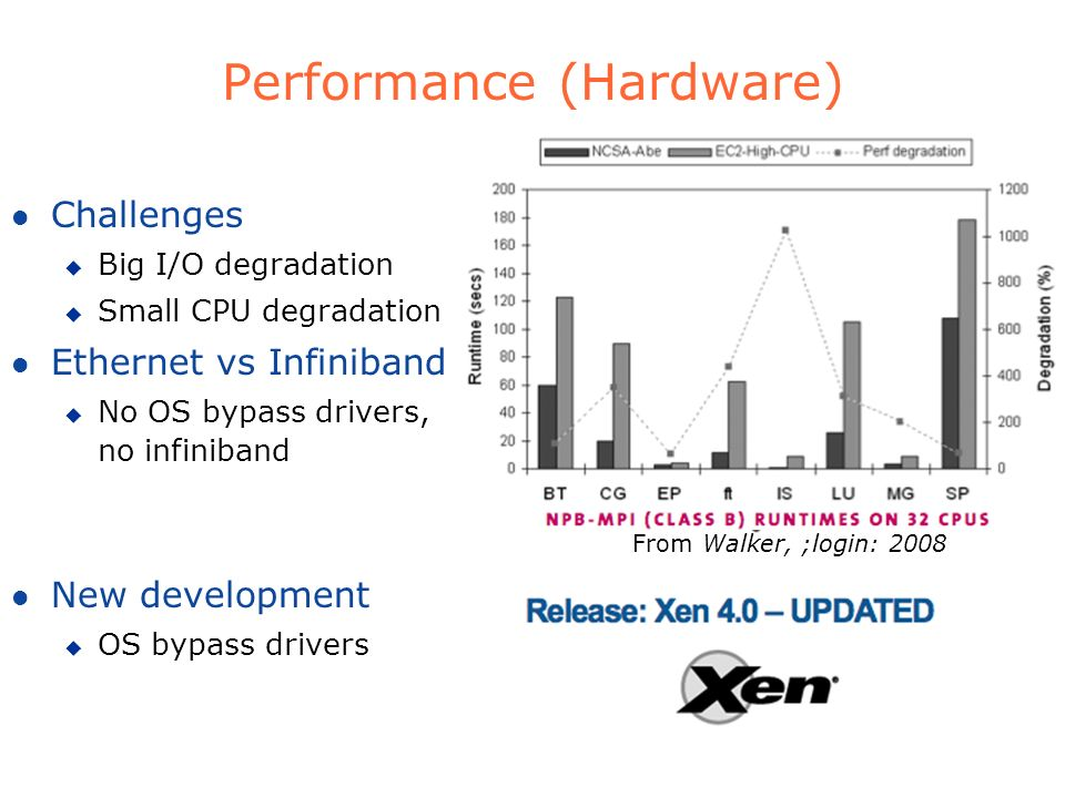 Performance (Hardware)