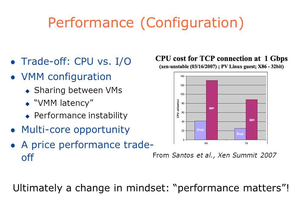 Performance (Configuration)