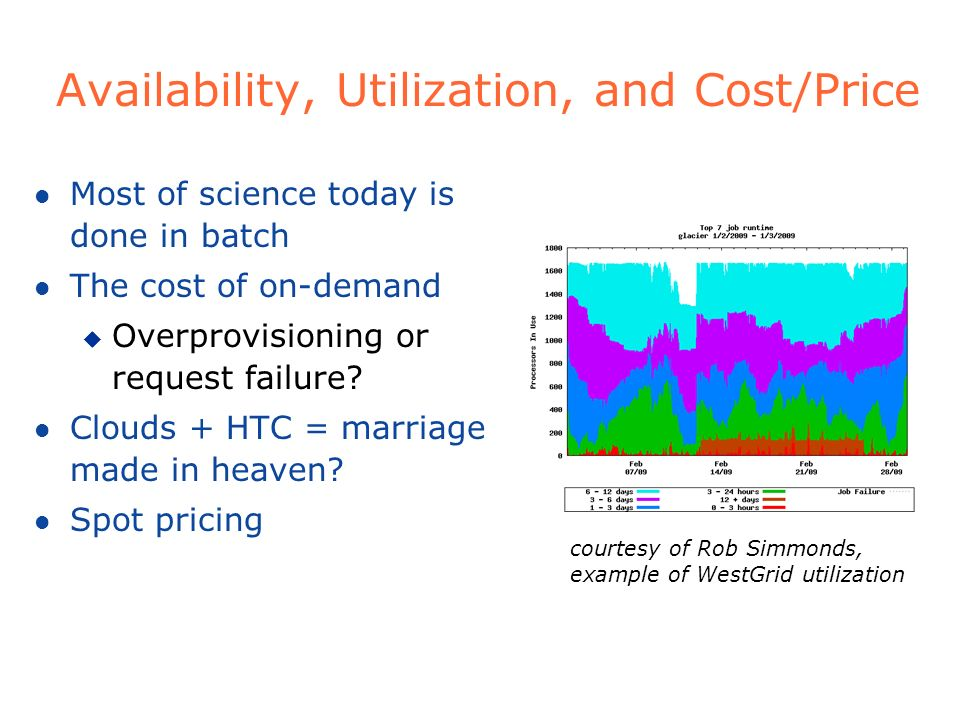 Availability, Utilization, and Cost/Price