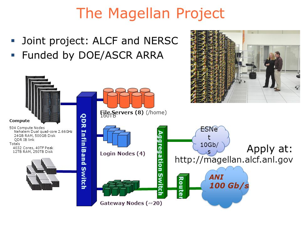 The Magellan Project Joint project: ALCF and NERSC