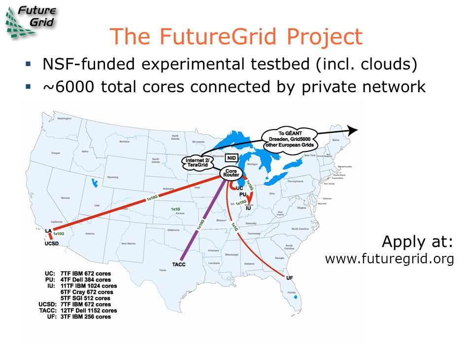 The FutureGrid Project
