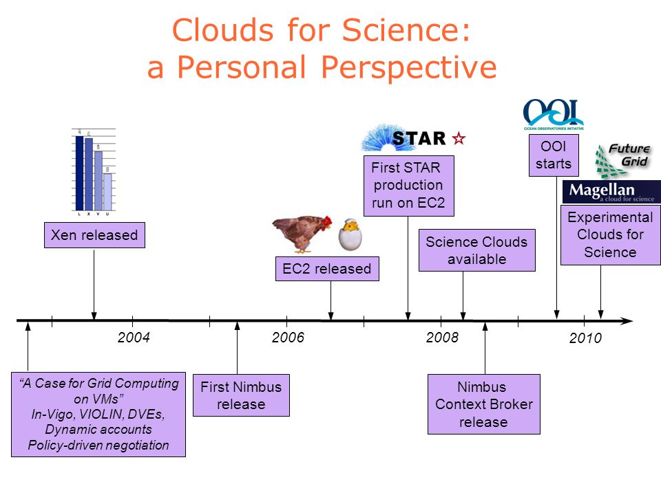 Clouds for Science: a Personal Perspective