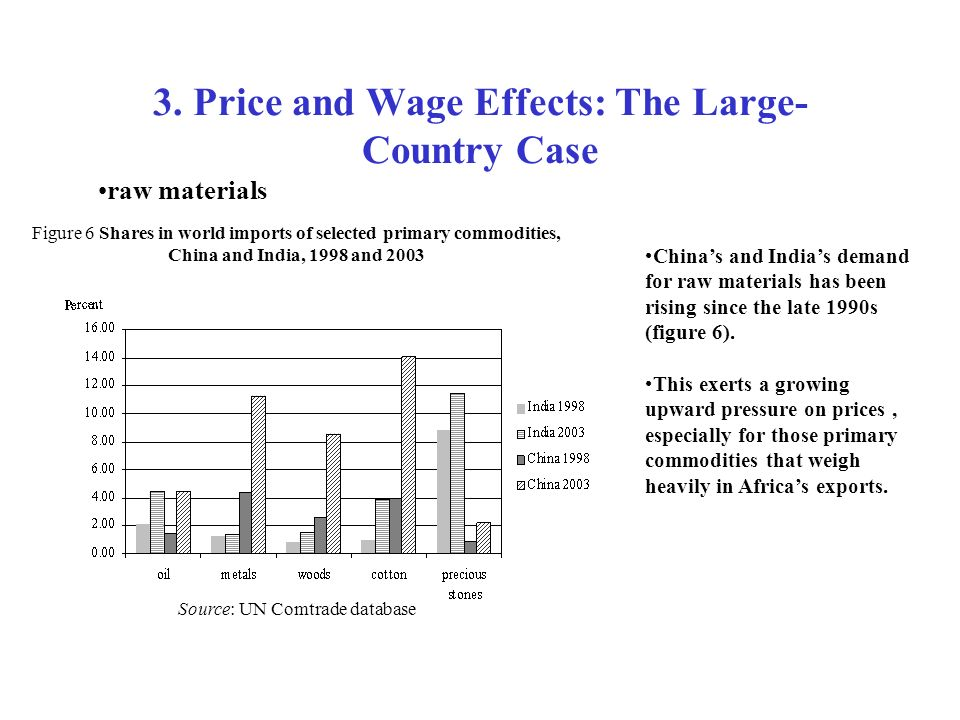 3. Price and Wage Effects: The Large-Country Case