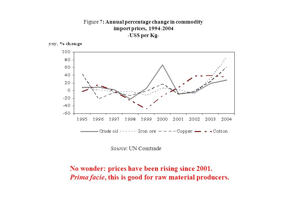 No wonder: prices have been rising since 2001.