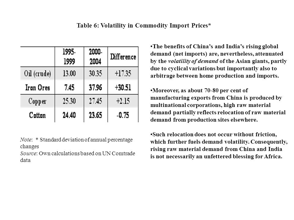 Table 6: Volatility in Commodity Import Prices*