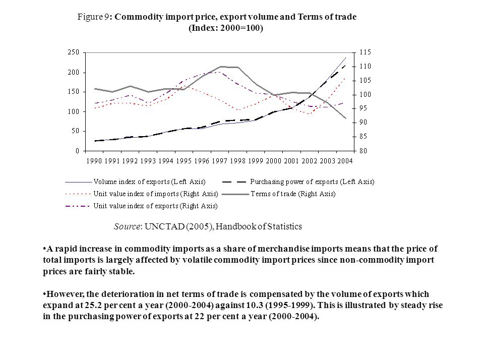 Figure 9: Commodity import price, export volume and Terms of trade