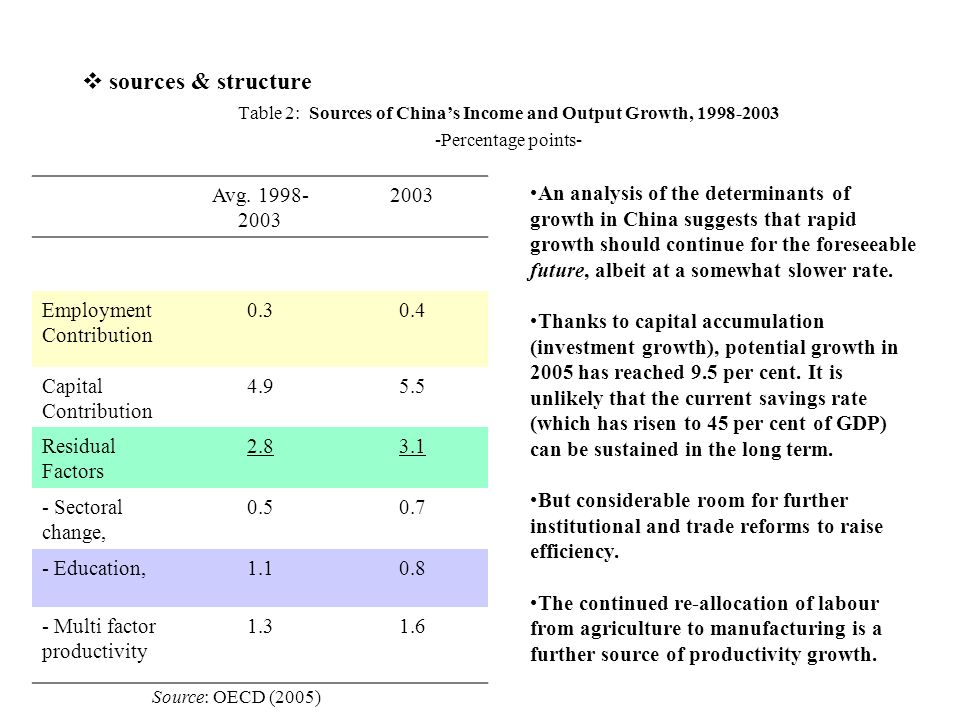 Table 2: Sources of China's Income and Output Growth, 1998-2003