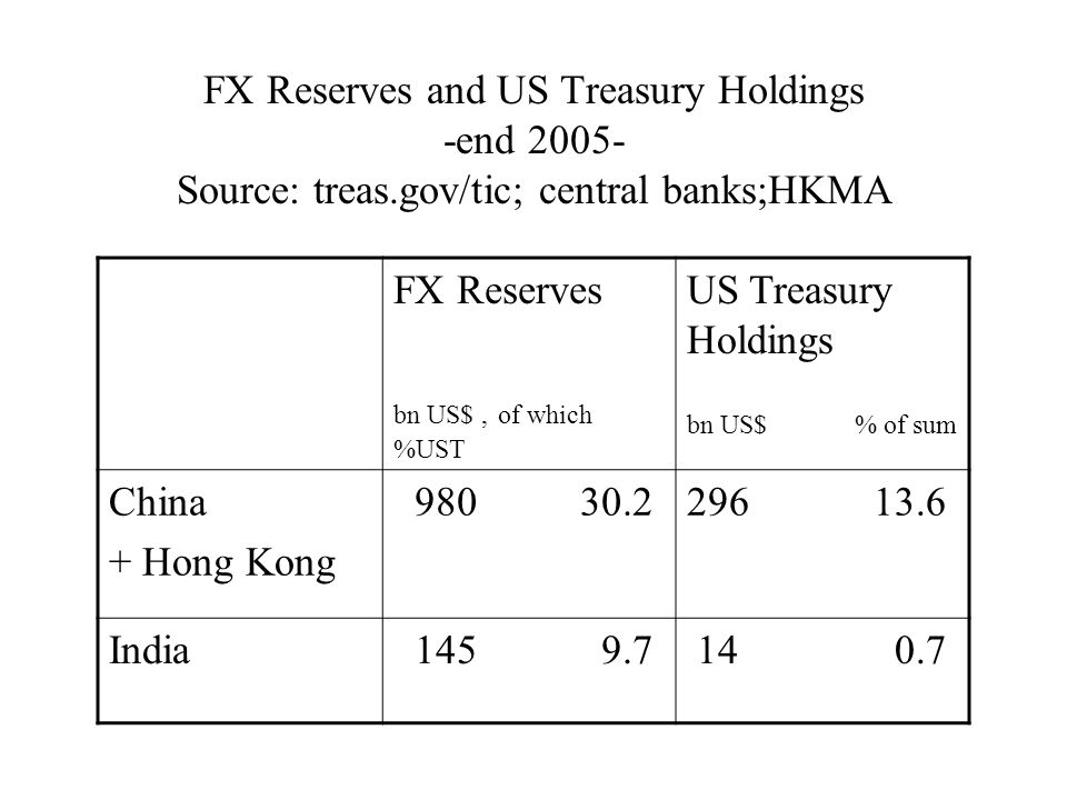FX Reserves and US Treasury Holdings -end 2005- Source: treas