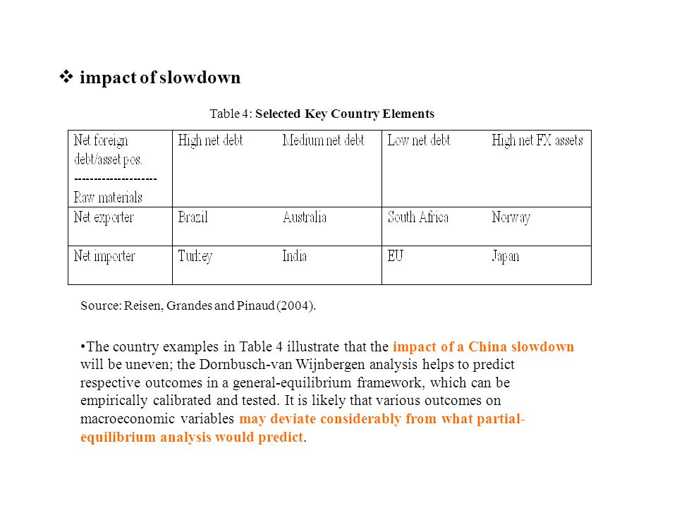Table 4: Selected Key Country Elements