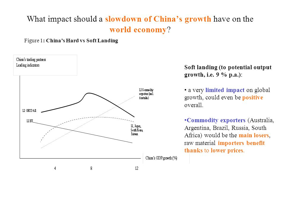 What impact should a slowdown of China's growth have on the world economy