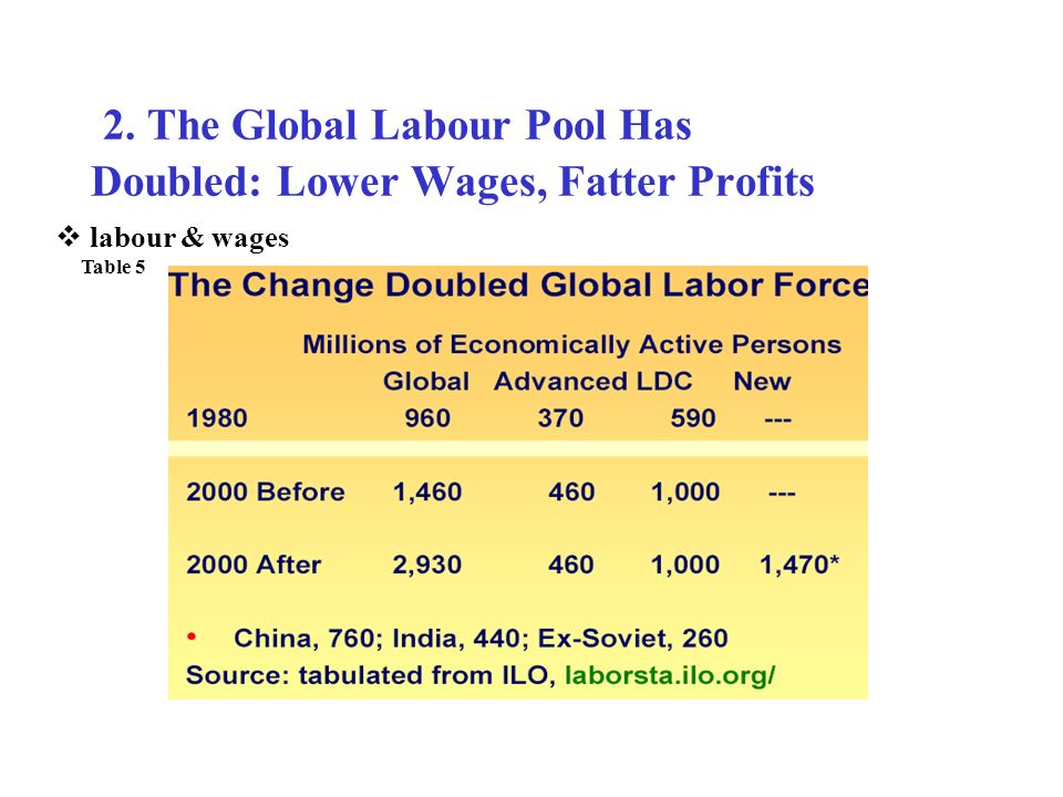 2. The Global Labour Pool Has Doubled: Lower Wages, Fatter Profits