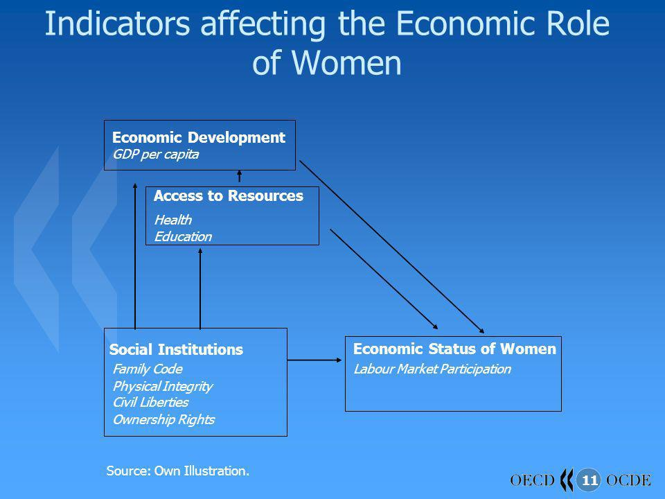Indicators affecting the Economic Role of Women