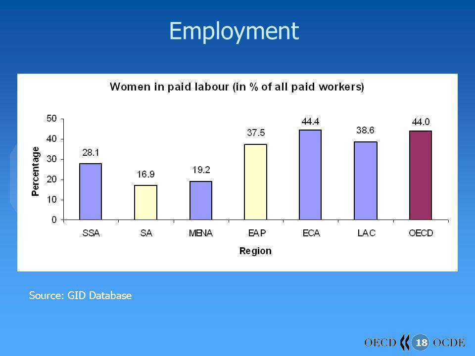 Employment Source: GID Database