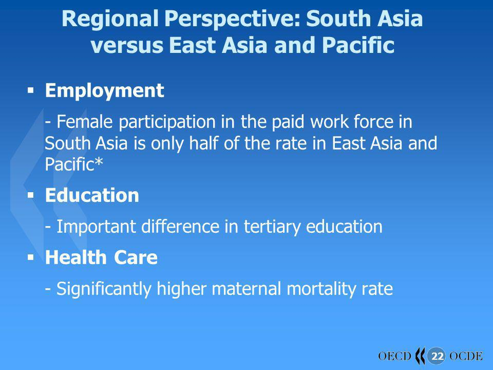 Regional Perspective: South Asia versus East Asia and Pacific