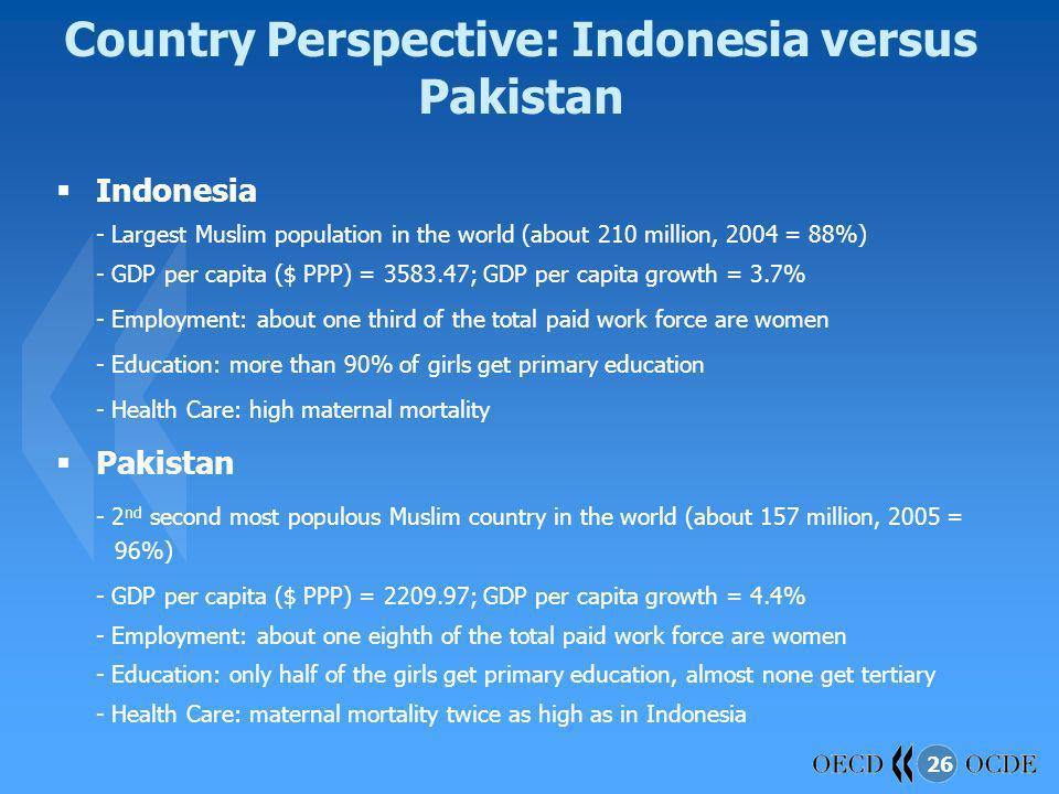 Country Perspective: Indonesia versus Pakistan