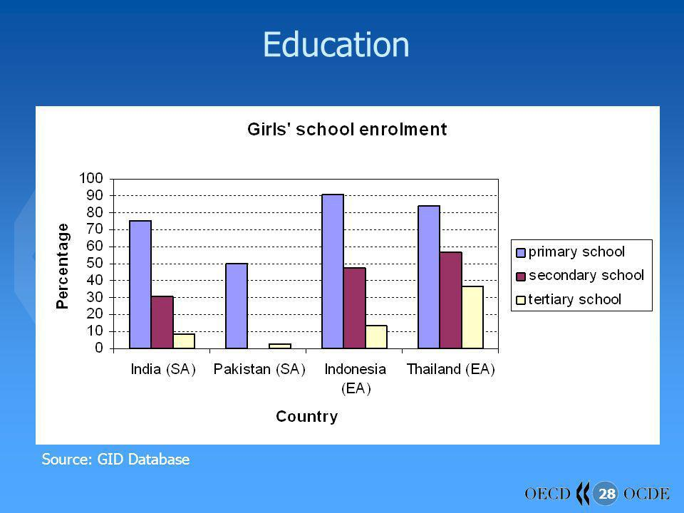 Education Source: GID Database