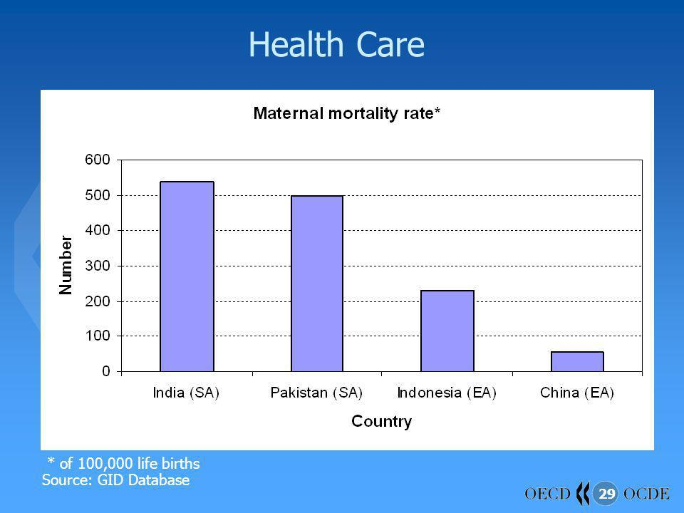 Health Care * of 100,000 life births Source: GID Database