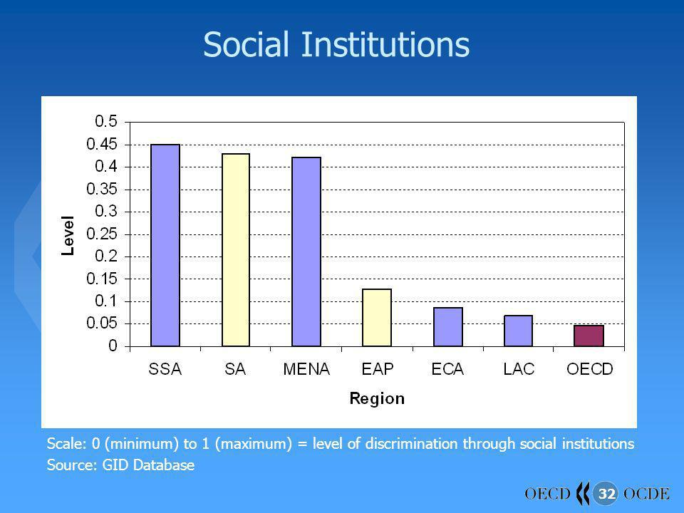 Social Institutions Scale: 0 (minimum) to 1 (maximum) = level of discrimination through social institutions.