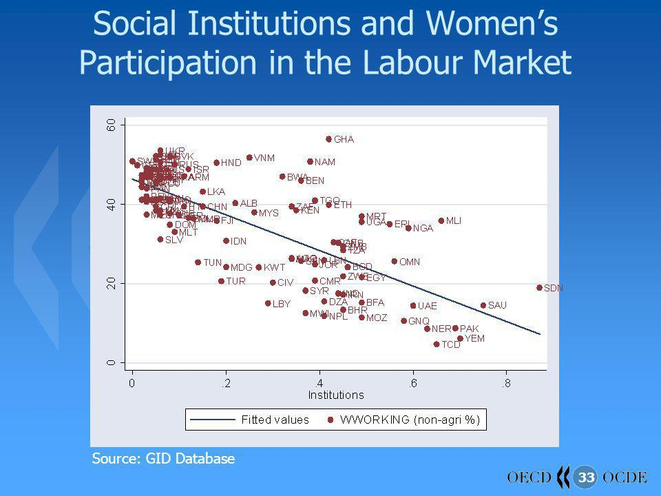 Social Institutions and Women's Participation in the Labour Market