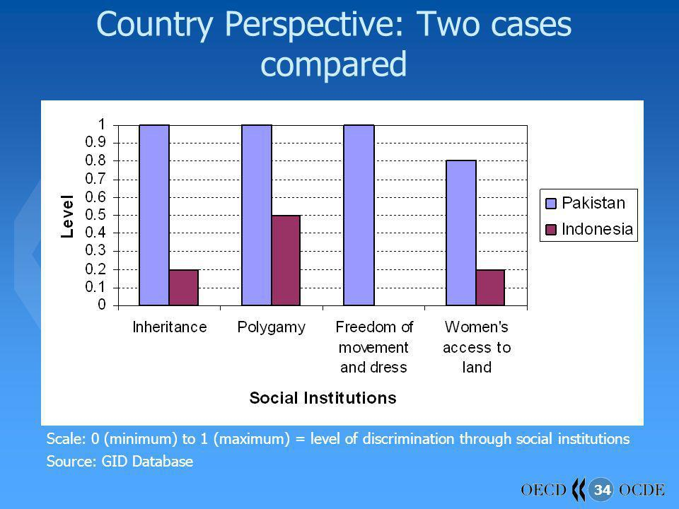 Country Perspective: Two cases compared