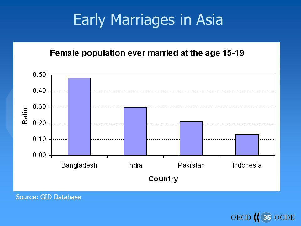 Early Marriages in Asia
